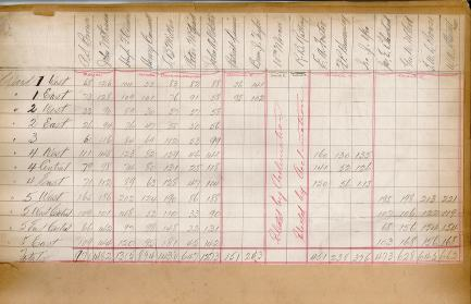 Voting Returns for 1924 from the City Clerk's ledger <br> City of Charlottetown Archives