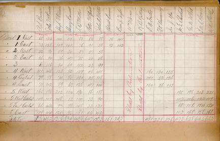 Voting Returns for 1924 from the City Clerk's ledger <br> City of Charlottetown Archives
